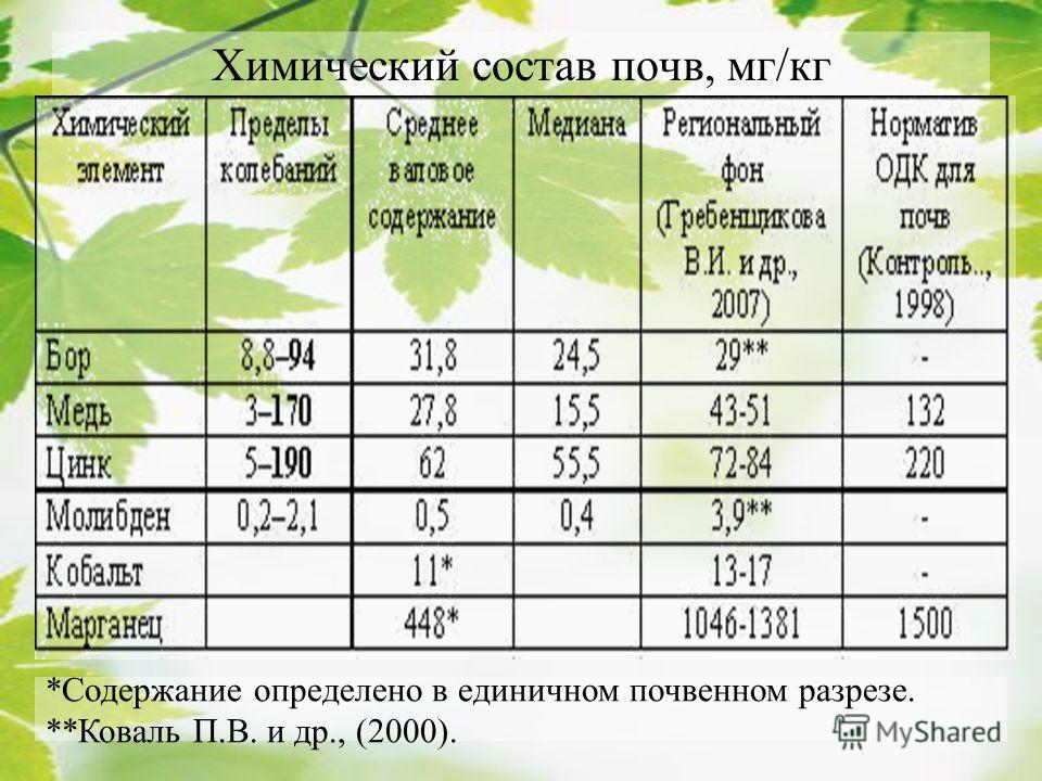 Химический состав почв, мг/кг *Содержание определено в единичном почвенном разрезе. **Коваль П.В. и др., (2000).