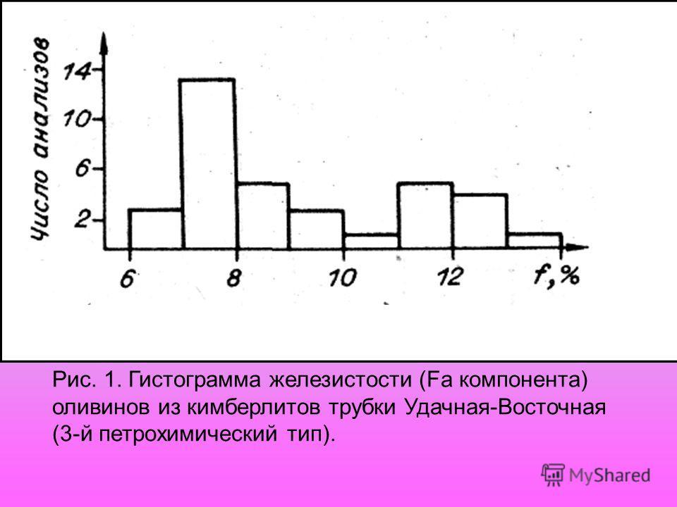 Рис. 1. Гистограмма железистости (Fa компонента) оливинов из кимберлитов трубки Удачная-Восточная (3-й петрохимический тип).