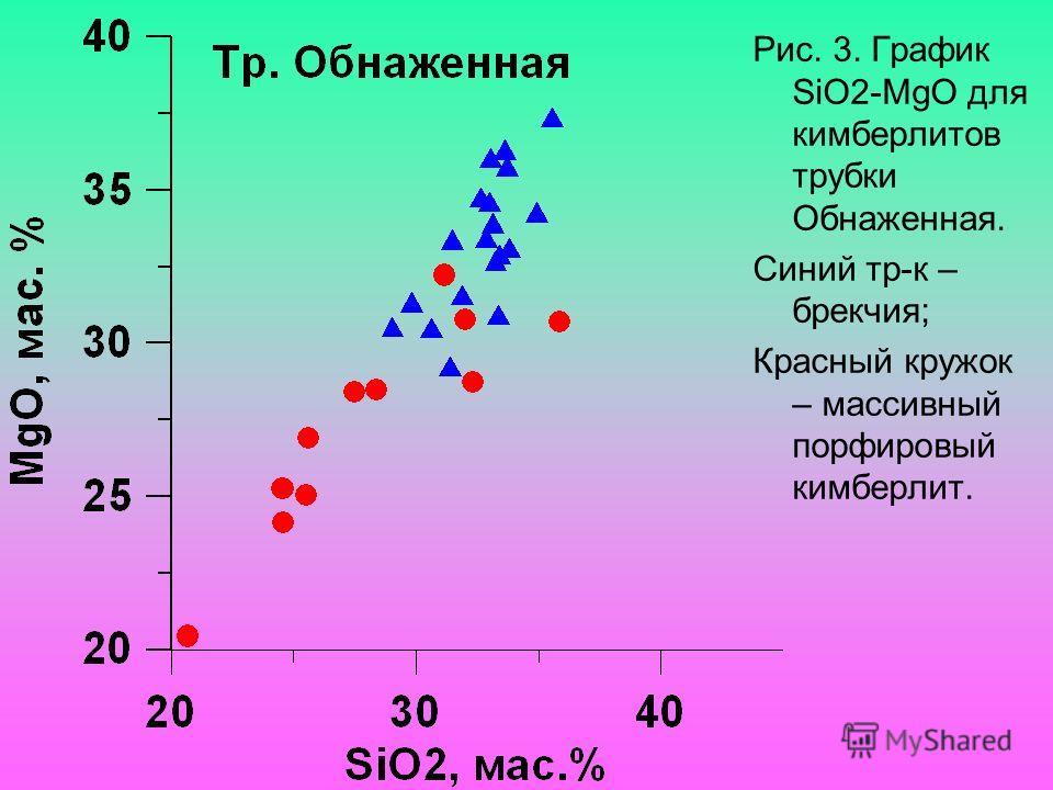 Рис. 3. График SiO2-MgO для кимберлитов трубки Обнаженная. Синий тр-к – брекчия; Красный кружок – массивный порфировый кимберлит.