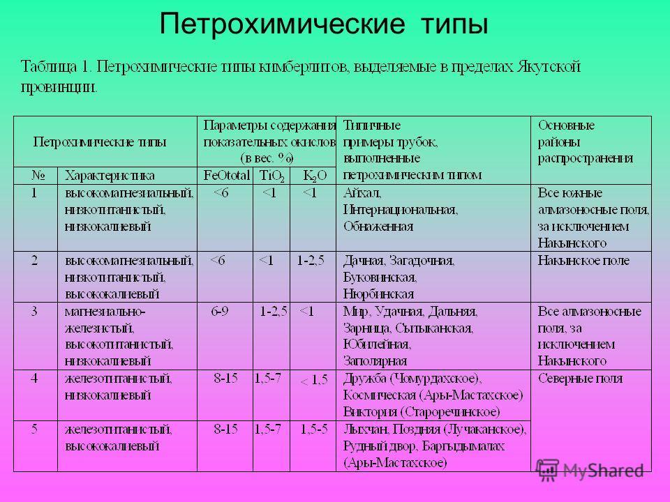 Петрохимические типы