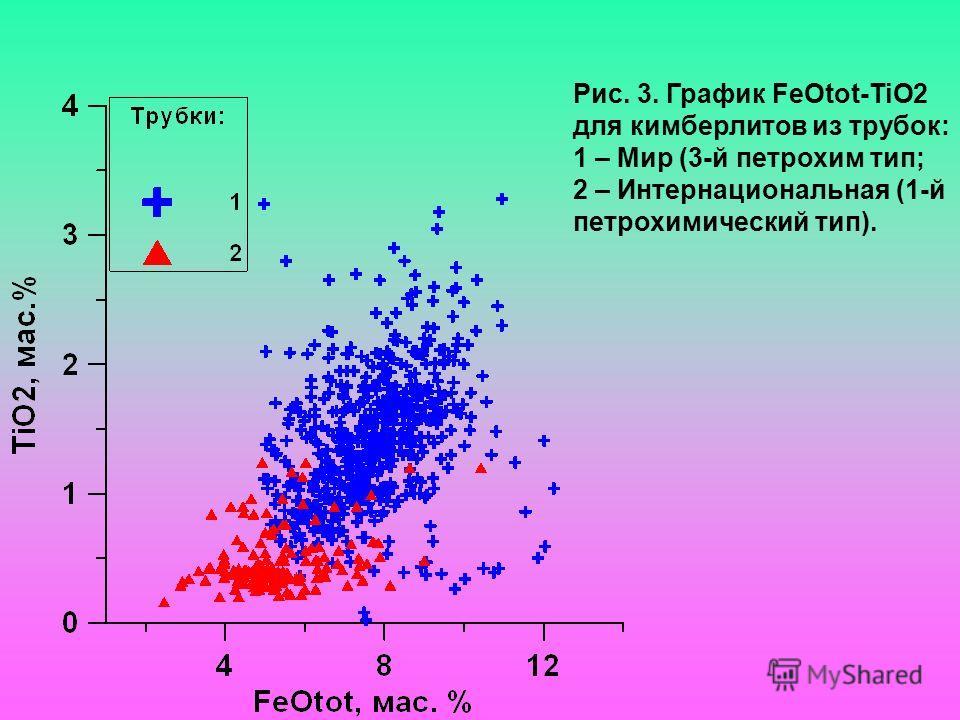 Рис. 3. График FeOtot-TiO2 для кимберлитов из трубок: 1 – Мир (3-й петрохим тип; 2 – Интернациональная (1-й петрохимический тип).