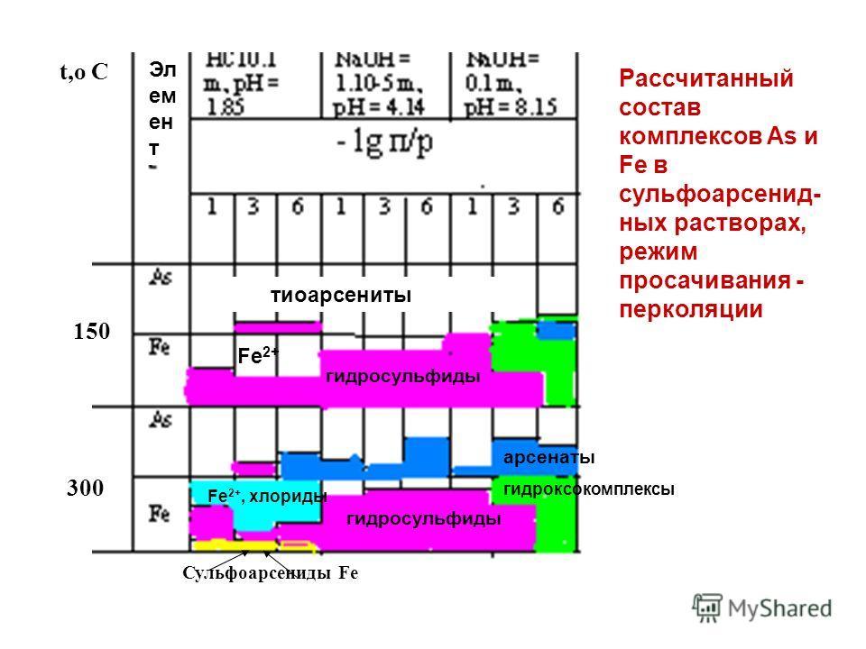 t,o C 150 300 тиоарсениты Fe 2+ гидросульфиды арсенаты гидроксокомплексы Fe 2+, хлориды гидросульфиды Сульфоарсениды Fe Рассчитанный состав комплексов As и Fe в сульфоарсенид- ных растворах, режим просачивания - перколяции Эл ем ен т
