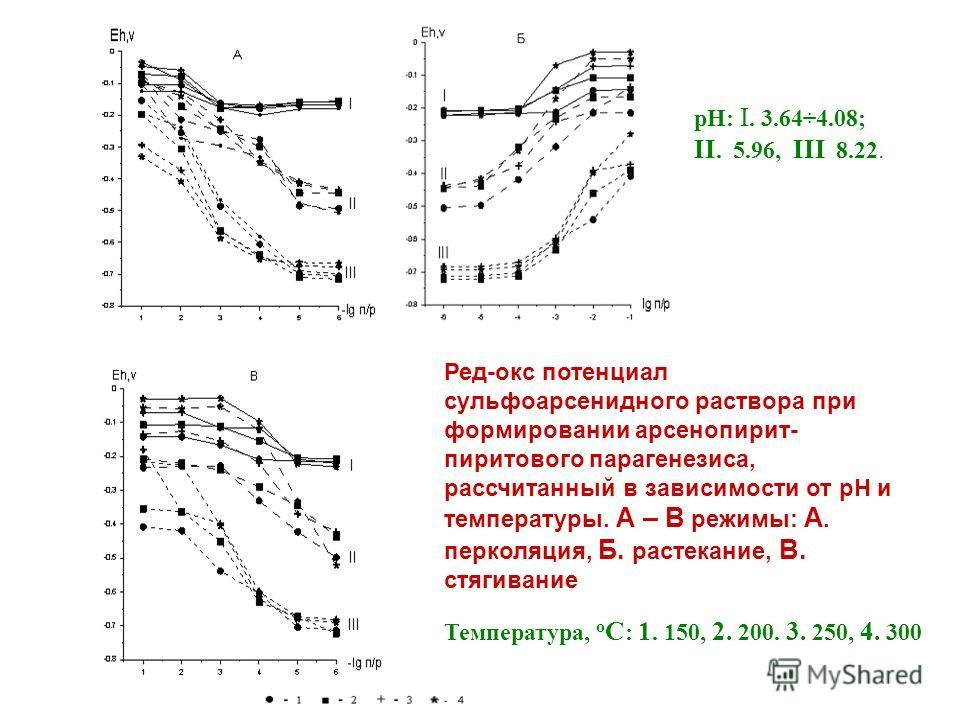 Ред-окс потенциал сульфоарсенидного раствора при формировании арсенопирит- пиритового парагенезиса, рассчитанный в зависимости от рН и температуры. А – В режимы: А. перколяция, Б. растекание, В. стягивание рН: I. 3.64÷4.08; II. 5.96, III 8.22. Темпер