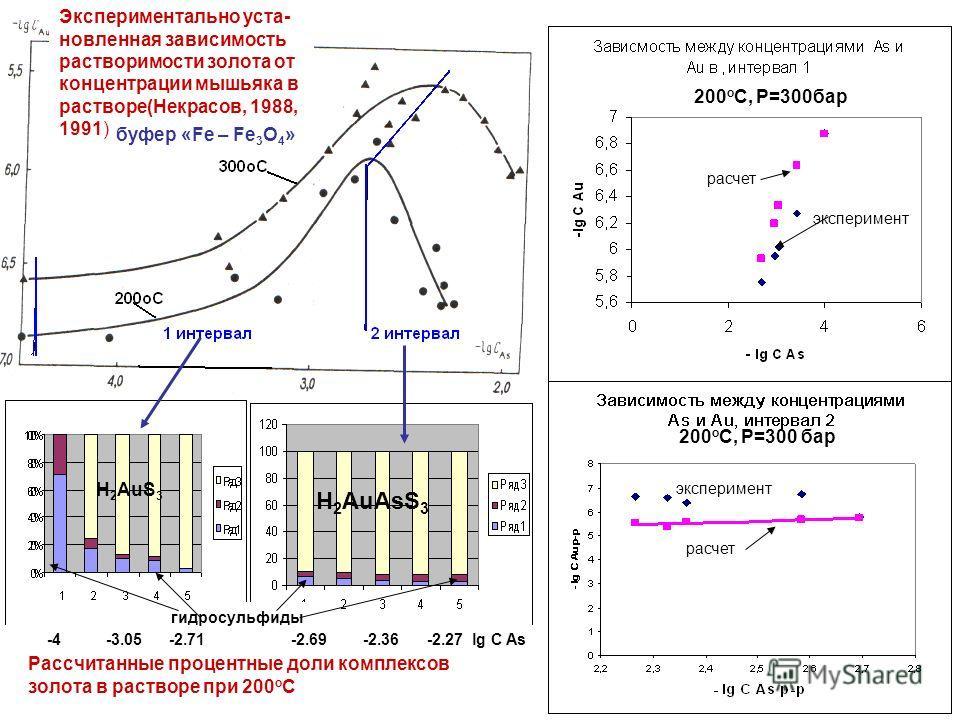 эксперимент расчет эксперимент Экспериментально уста- новленная зависимость растворимости золота от концентрации мышьяка в растворе(Некрасов, 1988, 1991) эксперимент расчет -4 -3.05 -2.71 -2.69 -2.36 -2.27 lg C As H 2 AuAsS 3 H 2 AuS 3 гидросульфиды
