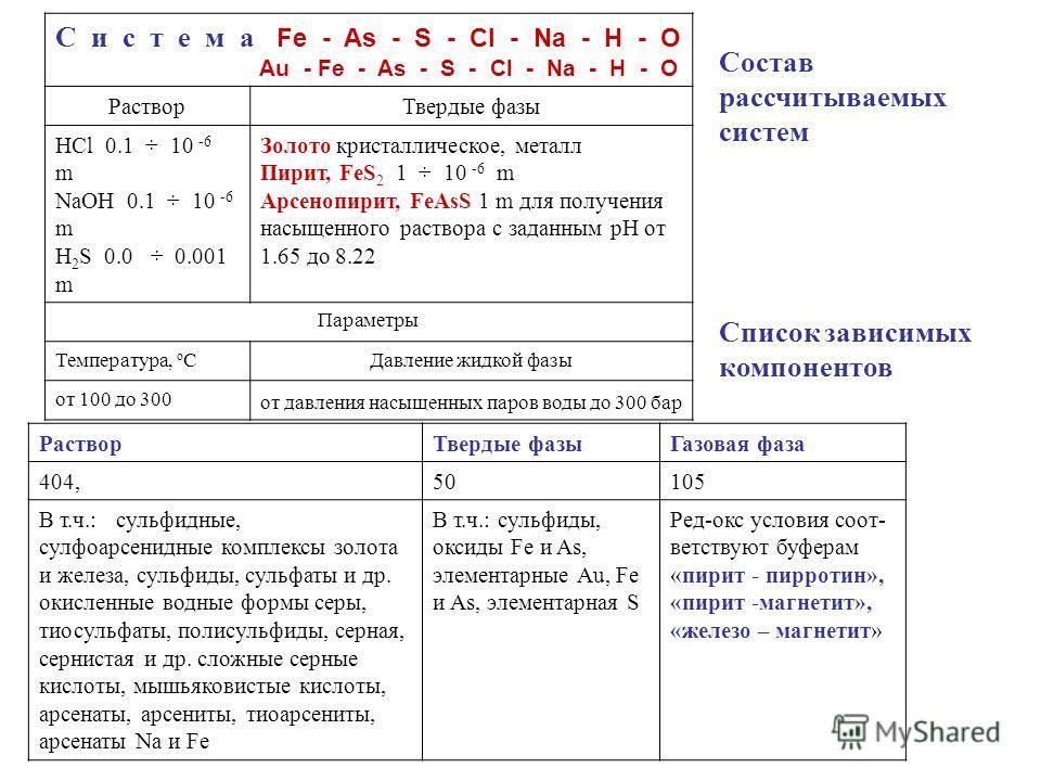С и с т е м а Fe - As - S - Cl - Na - H - O Au - Fe - As - S - Cl - Na - H - O РастворТвердые фазы HCl 0.1 ÷ 10 -6 m NaOH 0.1 ÷ 10 -6 m H 2 S 0.0 ÷ 0.001 m Золото кристаллическое, металл Пирит, FeS 2 1 ÷ 10 -6 m Арсенопирит, FeAsS 1 m для получения н