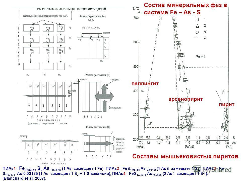 Состав минеральных фаз в системе Fe – As - S ПИAs1 - Fe 0.96875 S 2 As 0.03125 (1 As замещает 1 Fe), ПИAs2 - FeS 1.96785 As 0.03125 (1 AsS замещает 1 S 2 ), ПИAs3 - Fe S 1.93375 As 0.03125 (1 As замещает 1 S 2 + 1 S вакансия), ПИAs4 - FeS 1.93375 As
