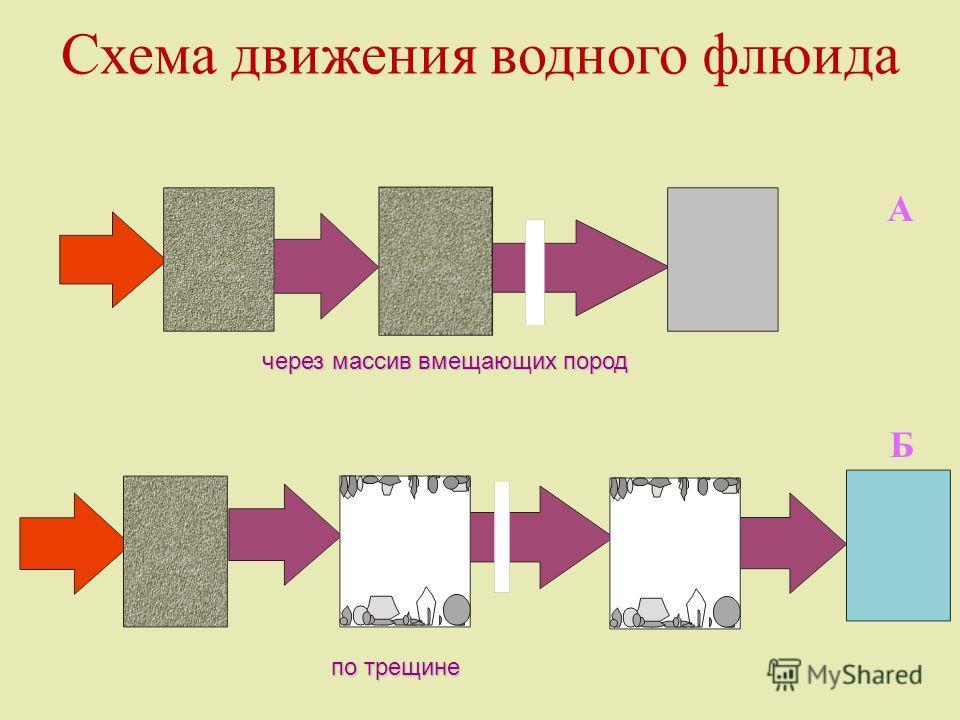 Схема движения водного флюида А Б через массив вмещающих пород по трещине