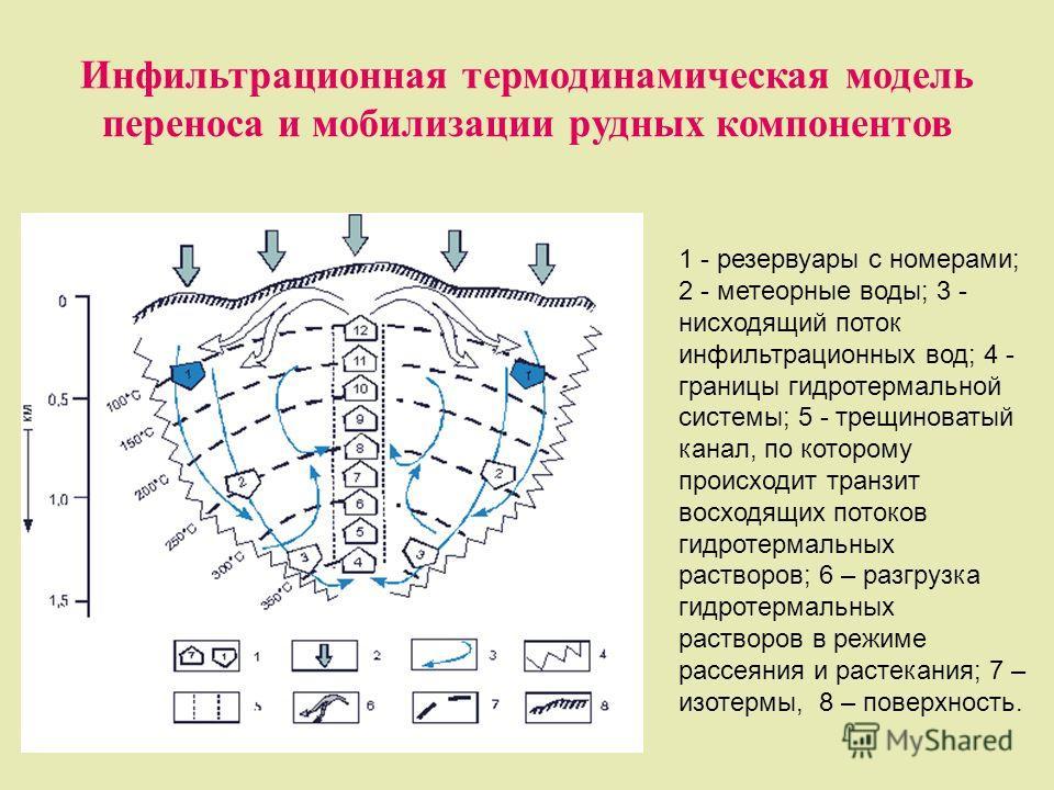 Инфильтрационная термодинамическая модель переноса и мобилизации рудных компонентов 1 - резервуары с номерами; 2 - метеорные воды; 3 - нисходящий поток инфильтрационных вод; 4 - границы гидротермальной системы; 5 - трещиноватый канал, по которому про