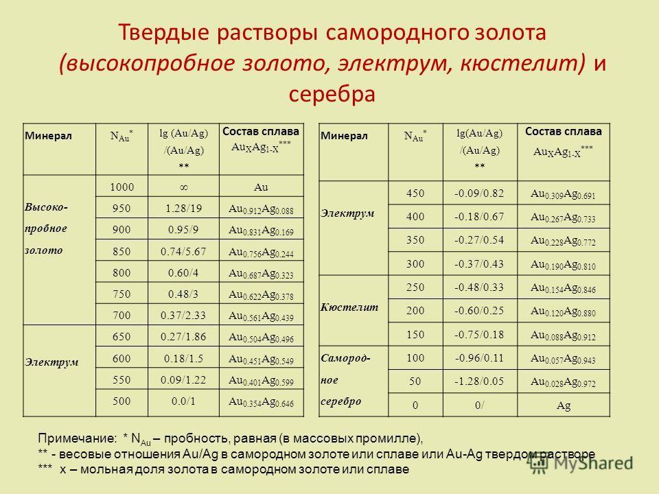 Твердые растворы самородного золота (высокопробное золото, электрум, кюстелит) и серебра Минерал NAu*NAu* lg (Au/Ag) /(Au/Ag) ** Состав сплава Au X Ag 1-X *** Высоко- пробное золото 1000Au 9501.28/19Au 0.912 Ag 0.088 9000.95/9Au 0.831 Ag 0.169 8500.7