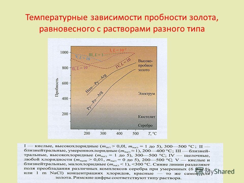 Температурные зависимости пробности золота, равновесного с растворами разного типа