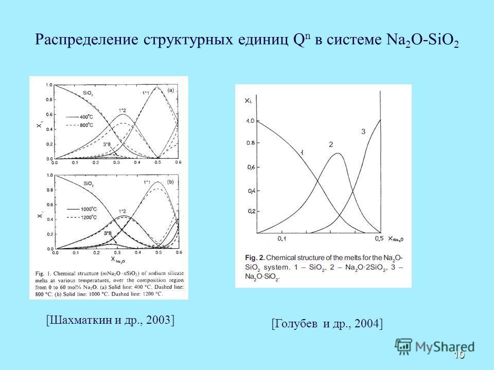 Распределение структурных единиц Q n в системе Na 2 O-SiO 2 10 [Шахматкин и др., 2003] [Голубев и др., 2004]