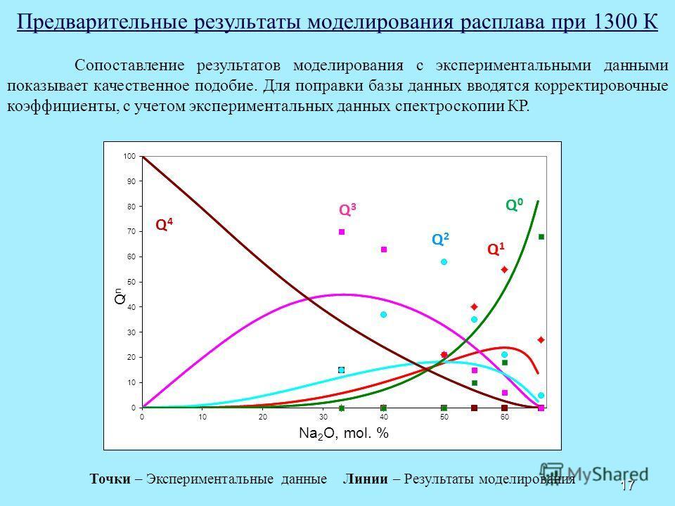 Предварительные результаты моделирования расплава при 1300 К 17 Сопоставление результатов моделирования с экспериментальными данными показывает качественное подобие. Для поправки базы данных вводятся корректировочные коэффициенты, с учетом эксперимен