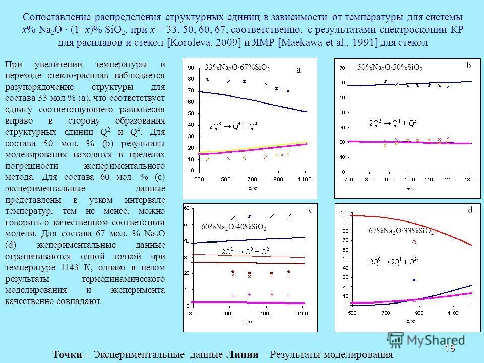 19 Сопоставление распределения структурных единиц в зависимости от температуры для системы x% Na 2 O · (1–x)% SiO 2, при х = 33, 50, 60, 67, соответственно, с результатами спектроскопии КР для расплавов и стекол [Koroleva, 2009] и ЯМР [Maekawa et al.