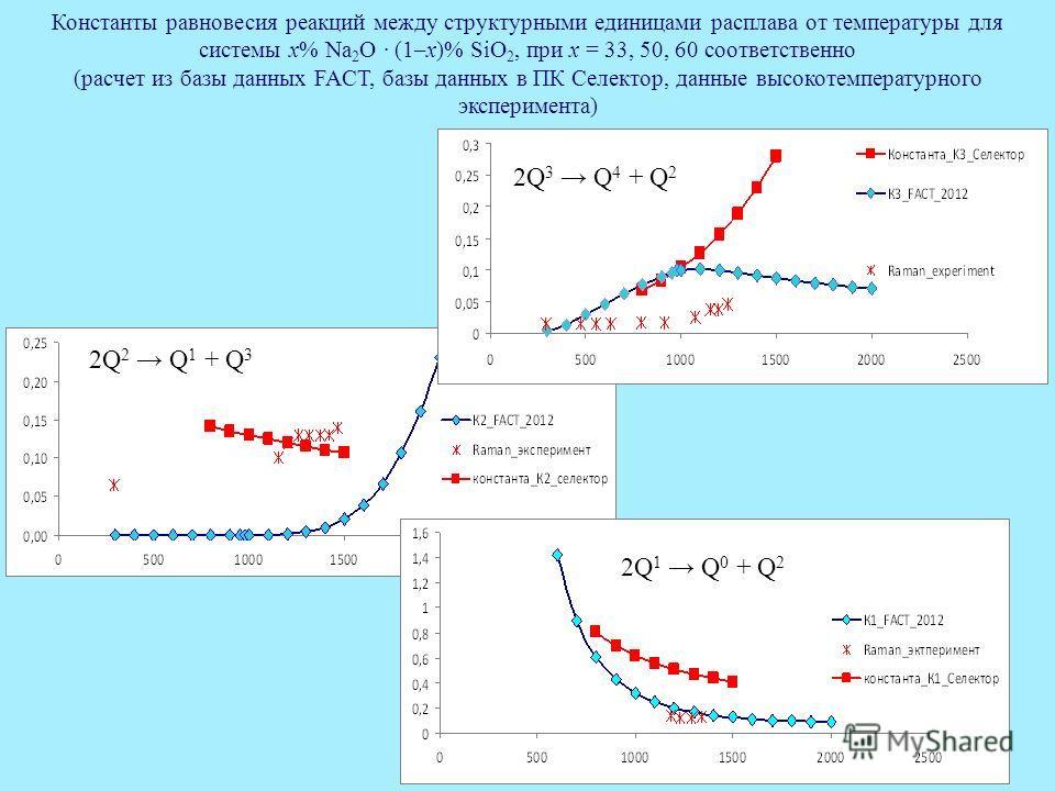 21 Константы равновесия реакций между структурными единицами расплава от температуры для системы x% Na 2 O · (1–x)% SiO 2, при х = 33, 50, 60 соответственно (расчет из базы данных FACT, базы данных в ПК Селектор, данные высокотемпературного экспериме