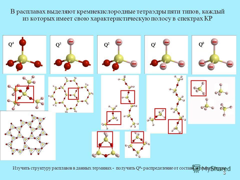 3 В расплавах выделяют кремнекислородные тетраэдры пяти типов, каждый из которых имеет свою характеристическую полосу в спектрах КР Изучить структуру расплавов в данных терминах - получить Q n - распределение от состава и температуры