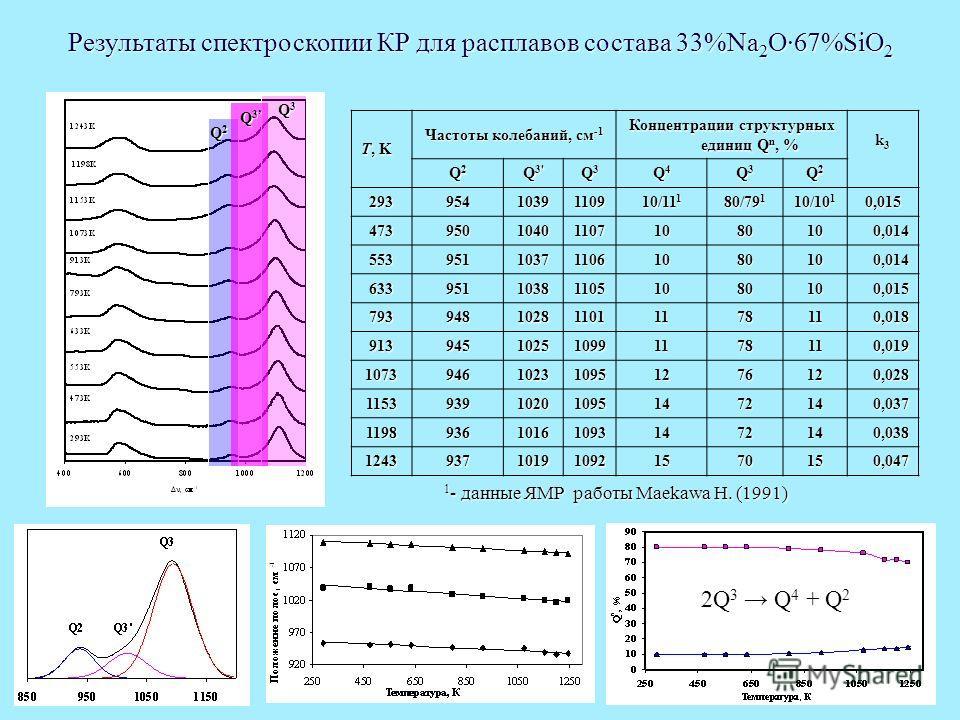 8 T, K Частоты колебаний, см -1 Концентрации структурных единиц Q n, % k3k3 k3k3 Q2Q2Q2Q2 Q 3' Q3Q3Q3Q3 Q4Q4Q4Q4 Q3Q3Q3Q3 Q2Q2Q2Q2 29395410391109 10/11 1 80/79 1 10/10 1 0,015 47395010401107 1080100,014 55395110371106 1080100,014 63395110381105 10801