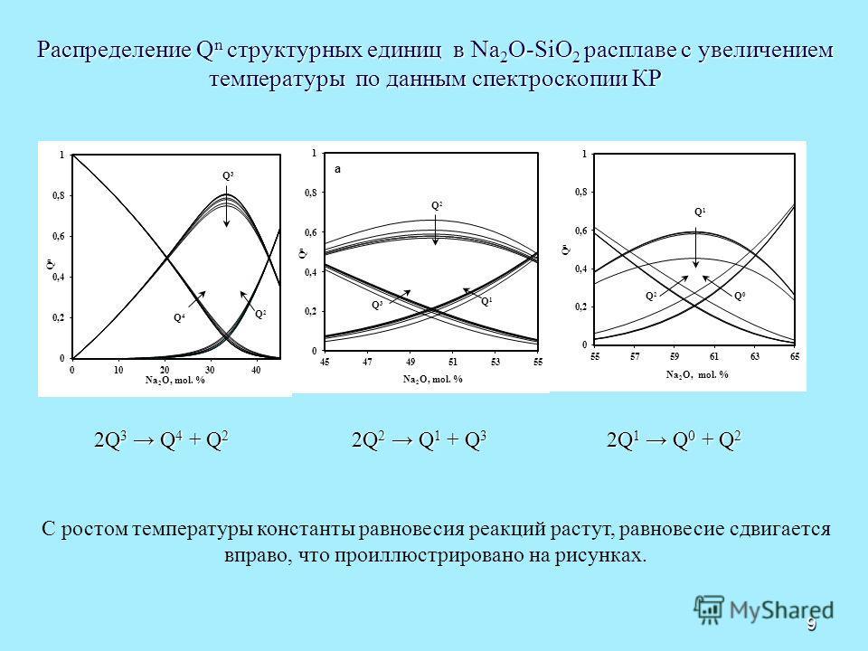 9 Распределение Q n структурных единиц в Na 2 O-SiO 2 расплаве с увеличением температуры по данным спектроскопии КР 2Q 3 Q 4 + Q 2 2Q 2 Q 1 + Q 3 2Q 1 Q 0 + Q 2 С ростом температуры константы равновесия реакций растут, равновесие сдвигается вправо, ч