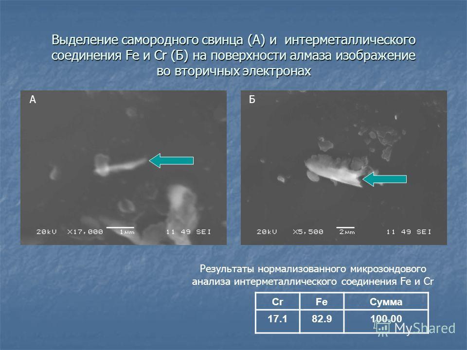 Выделение самородного свинца (A) и интерметаллического соединения Fe и Cr (Б) на поверхности алмаза изображение во вторичных электронах CrFeСумма 17.182.9100.00 Результаты нормализованного микрозондового анализа интерметаллического соединения Fe и Cr