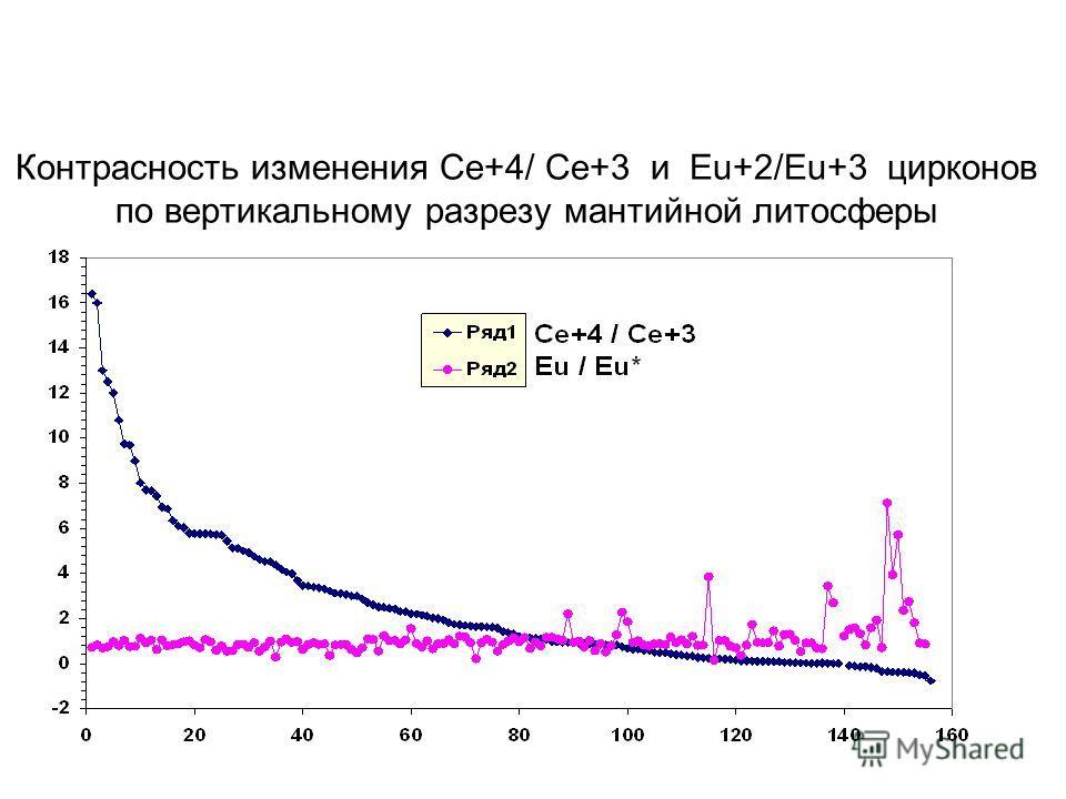 Контрасность изменения Ce+4/ Ce+3 и Eu+2/Eu+3 цирконов по вертикальному разрезу мантийной литосферы