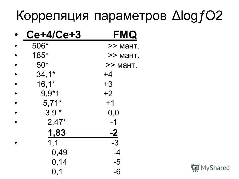 Корреляция параметров ΔlogƒO2 Ce+4/Ce+3 FMQ 506* >> мант. 185* >> мант. 50* >> мант. 34,1* +4 16,1* +3 9,9*1 +2 5,71* +1 3,9 * 0,0 2,47* -1 1,83 -2 1,1 -3 0,49 -4 0,14 -5 0,1 -6