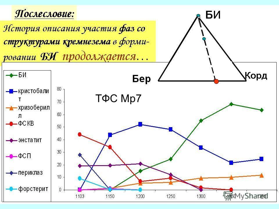 ТФС Мр7