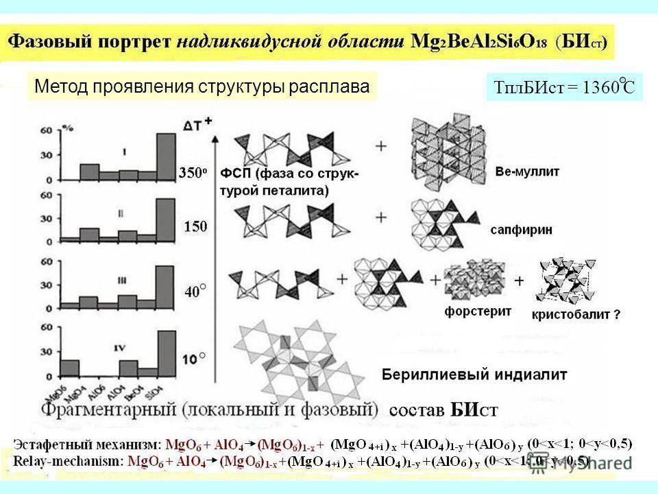 Метод проявления структуры расплава ТплБИст = 1360 С