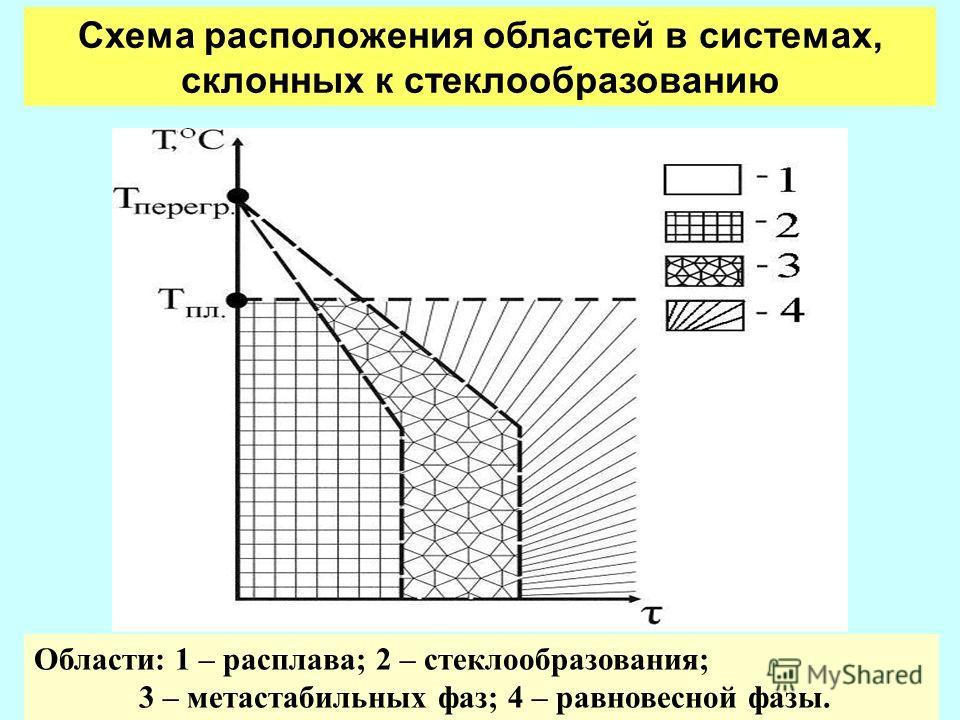 Области: 1 – расплава; 2 – стеклообразования; 3 – метастабильных фаз; 4 – равновесной фазы. Схема расположения областей в системах, склонных к стеклообразованию