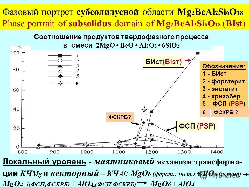 БИ форстерит энстатит хризоберилл ФСП 6 Фазовый портрет субсолидусной области Mg 2 ВеAl 2 Si 6 O 18 Phase portrait of subsolidus domain of Mg 2 ВеAl 2 Si 6 O 18 (BIst) Соотношение продуктов твердофазного процесса в смеси 2MgО ВеО Al 2 О 3 6SiО 2 Обоз