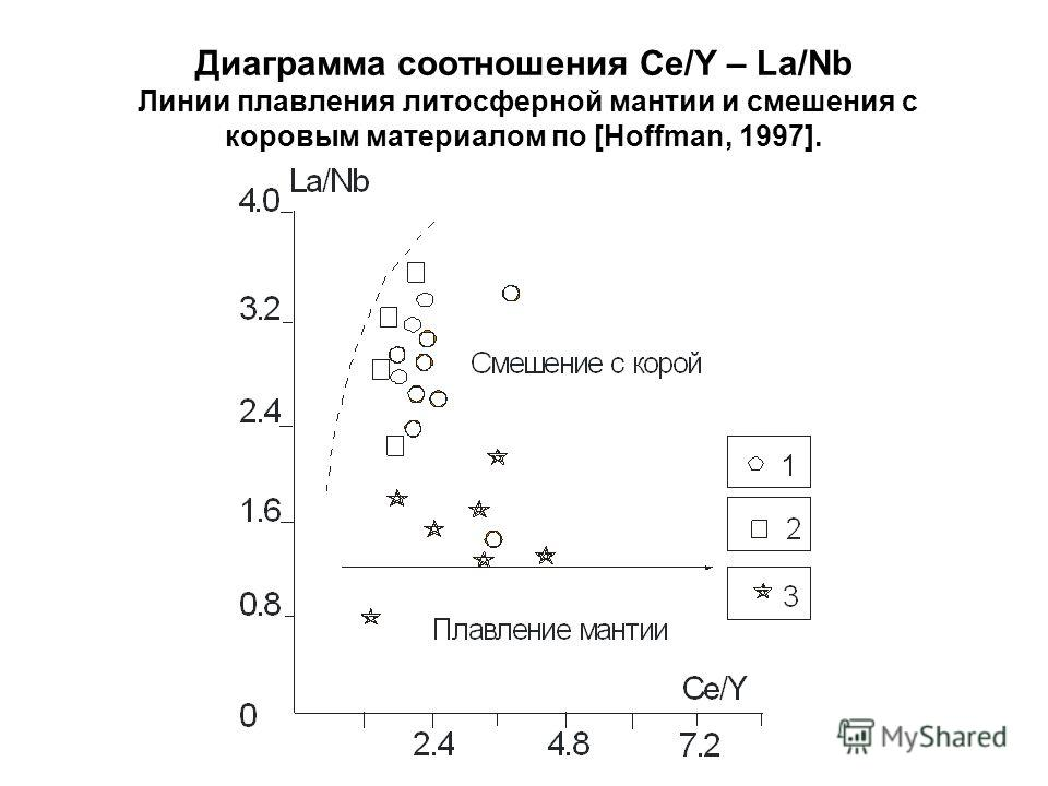 Диаграмма соотношения Ce/Y – La/Nb Линии плавления литосферной мантии и смешения с коровым материалом по [Hoffman, 1997].