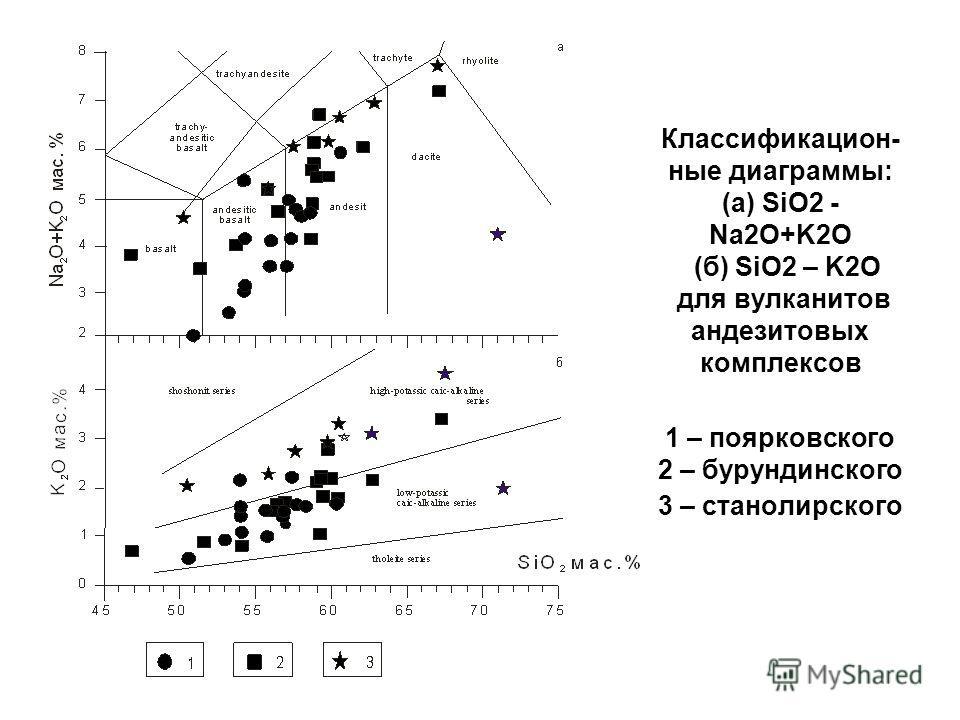 Классификацион- ные диаграммы: (а) SiO2 - Na2O+K2O (б) SiO2 – K2O для вулканитов андезитовых комплексов 1 – поярковского 2 – бурундинского 3 – станолирского