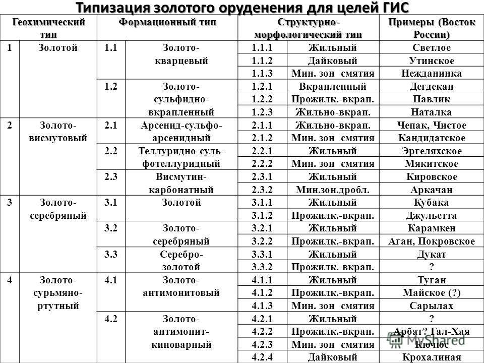 Типизация золотого оруденения для целей ГИС Геохимический тип Формационный тип Структурно- морфологический тип Примеры (Восток России) 1Золотой1.1Золото-1.1.1ЖильныйСветлое кварцевый1.1.2ДайковыйУтинское 1.1.3Мин. зон смятияНежданинка 1.2Золото-1.2.1