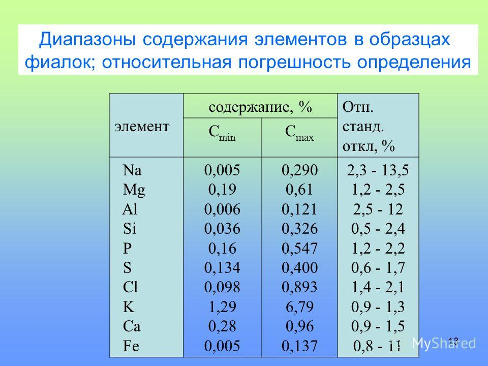 13 элемент содержание, %Отн. станд. откл, % C min C max Na Mg Al Si P S Cl K Ca Fe 0,005 0,19 0,006 0,036 0,16 0,134 0,098 1,29 0,28 0,005 0,290 0,61 0,121 0,326 0,547 0,400 0,893 6,79 0,96 0,137 2,3 - 13,5 1,2 - 2,5 2,5 - 12 0,5 - 2,4 1,2 - 2,2 0,6