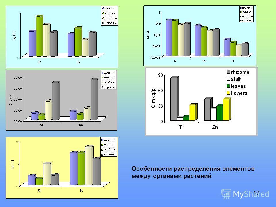 17 Особенности распределения элементов между органами растений