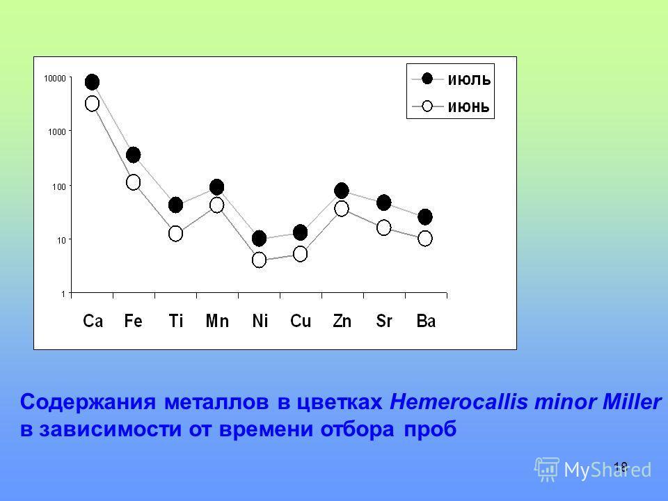 18 Содержания металлов в цветках Hemerocallis minor Miller в зависимости от времени отбора проб