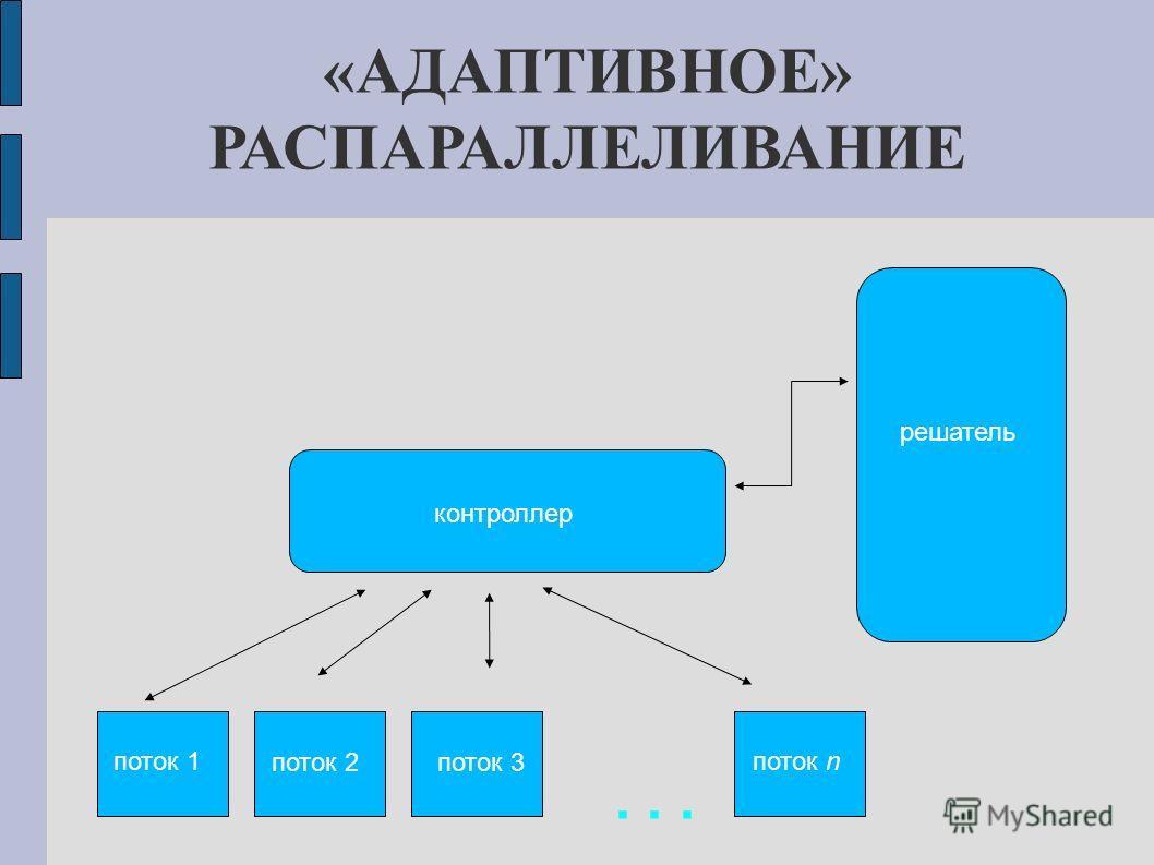 «АДАПТИВНОЕ» РАСПАРАЛЛЕЛИВАНИЕ контроллер поток 1 поток 2поток 3 поток n решатель...