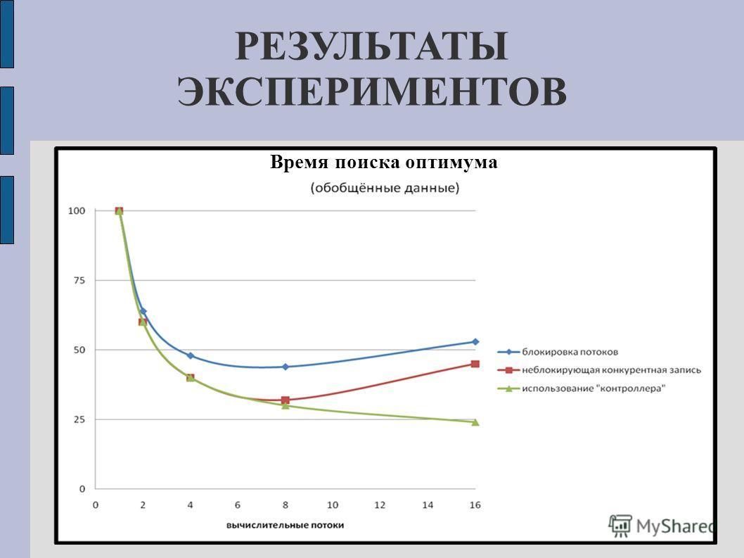 РЕЗУЛЬТАТЫ ЭКСПЕРИМЕНТОВ Время поиска оптимума