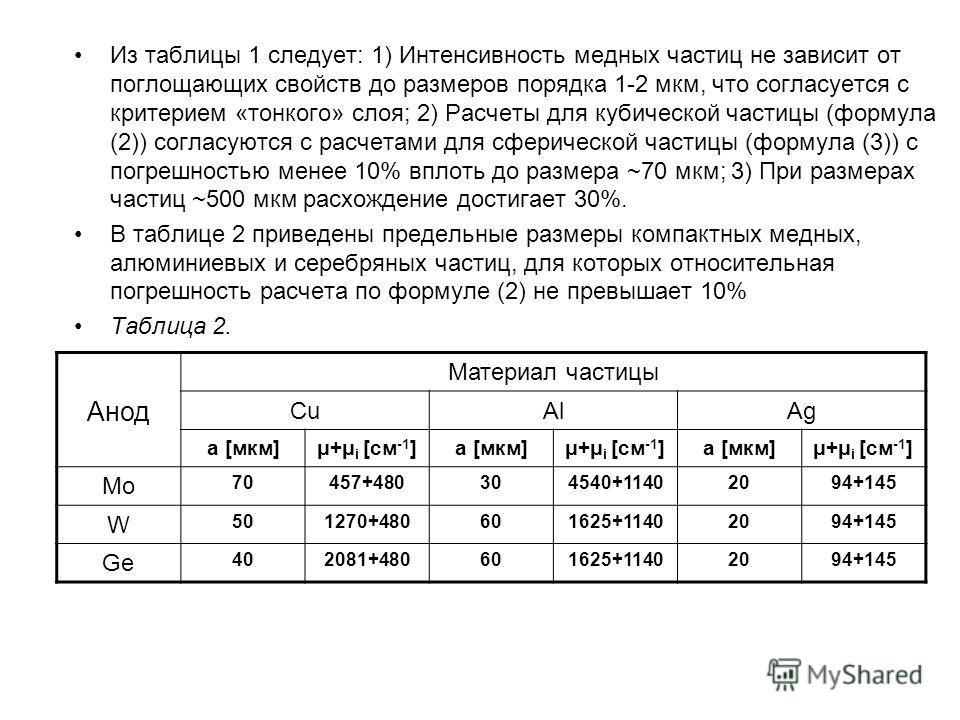 Из таблицы 1 следует: 1) Интенсивность медных частиц не зависит от поглощающих свойств до размеров порядка 1-2 мкм, что согласуется с критерием «тонкого» слоя; 2) Расчеты для кубической частицы (формула (2)) согласуются с расчетами для сферической ча