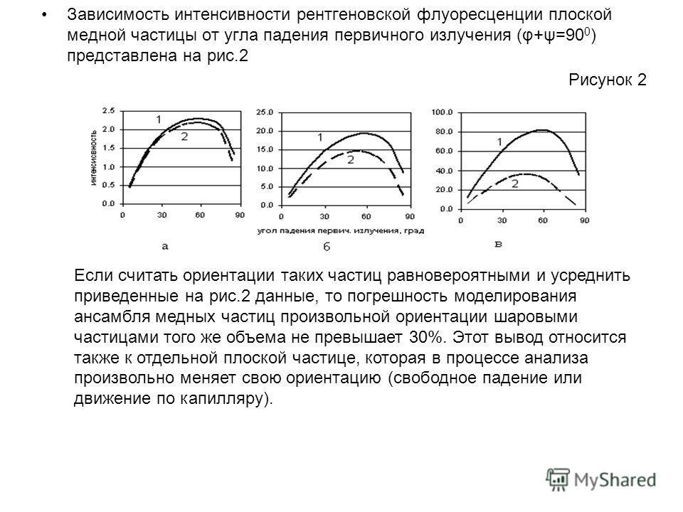 Зависимость интенсивности рентгеновской флуоресценции плоской медной частицы от угла падения первичного излучения (φ+ψ=90 0 ) представлена на рис.2 Рисунок 2 Если считать ориентации таких частиц равновероятными и усреднить приведенные на рис.2 данные