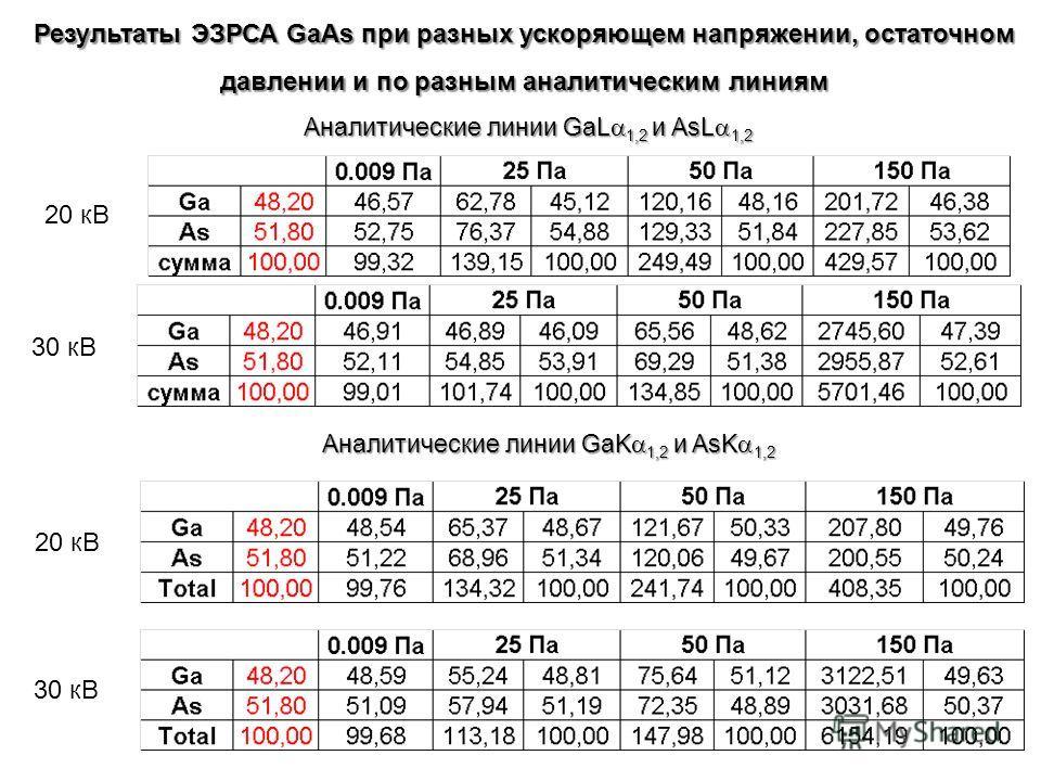Результаты ЭЗРСА GaAs при разных ускоряющем напряжении, остаточном давлении и по разным аналитическим линиям Аналитические линии GaL 1,2 и AsL 1,2 20 кВ 30 кВ Аналитические линии GaK 1,2 и AsK 1,2 20 кВ 30 кВ