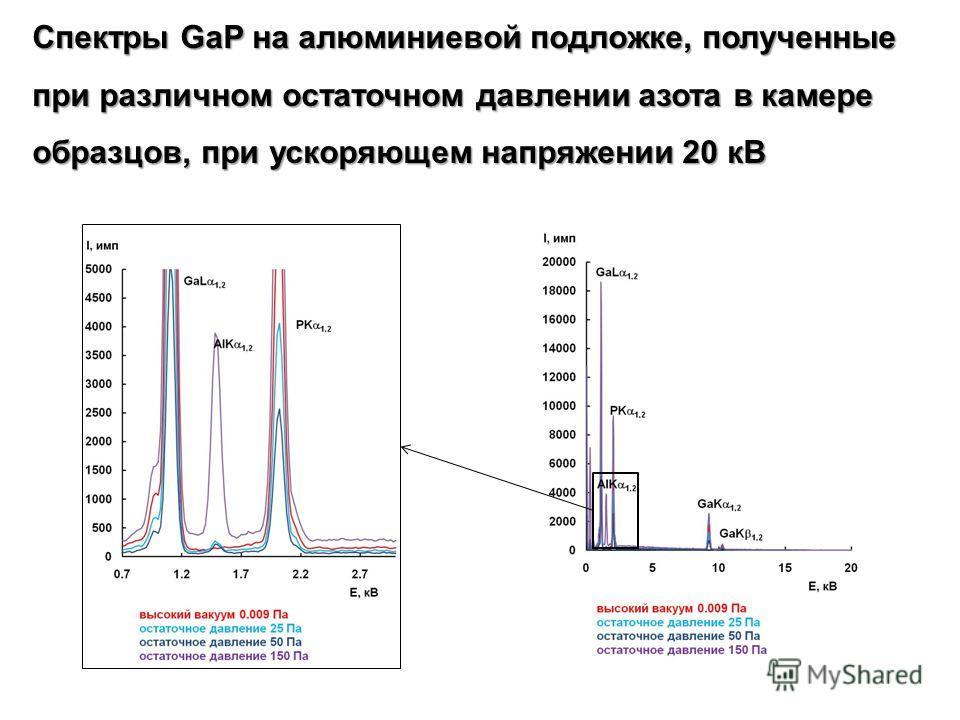 Спектры GaP на алюминиевой подложке, полученные при различном остаточном давлении азота в камере образцов, при ускоряющем напряжении 20 кВ