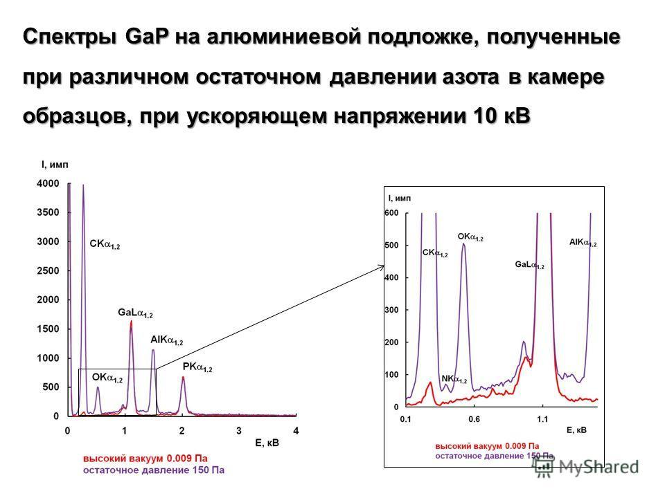 Спектры GaP на алюминиевой подложке, полученные при различном остаточном давлении азота в камере образцов, при ускоряющем напряжении 10 кВ