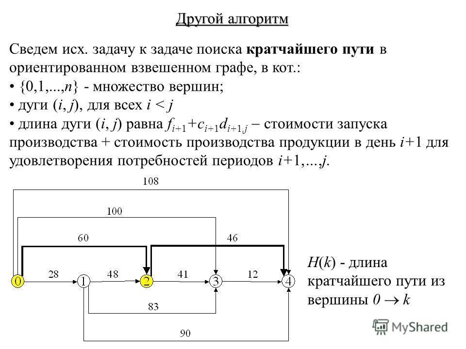 Другой алгоритм Сведем исх. задачу к задаче поиска кратчайшего пути в ориентированном взвешенном графе, в кот.: {0,1,...,n} - множество вершин; дуги (i, j), для всех i < j длина дуги (i, j) равна f i+1 +c i+1 d i+1,j стоимости запуска производства +