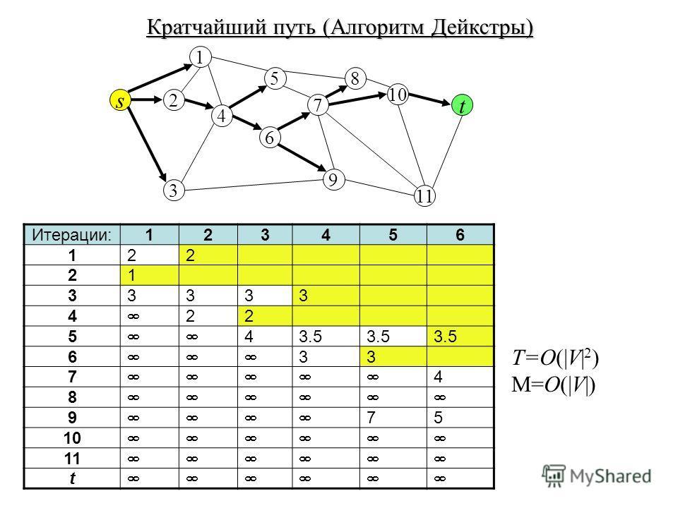 Кратчайший путь (Алгоритм Дейкстры) s 7 t 2 6 10 4 8 3 1 5 9 11 T=O(|V| 2 ) M=O(|V|) Итерации:123456 122 21 33333 4 22 5 43.5 6 33 7 4 8 9 75 10 11 t