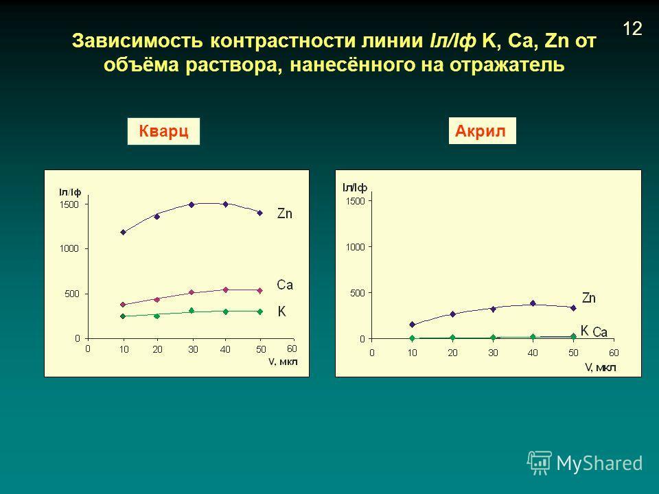 Зависимость контрастности линии Iл/Iф K, Ca, Zn от объёма раствора, нанесённого на отражатель Кварц Акрил 12