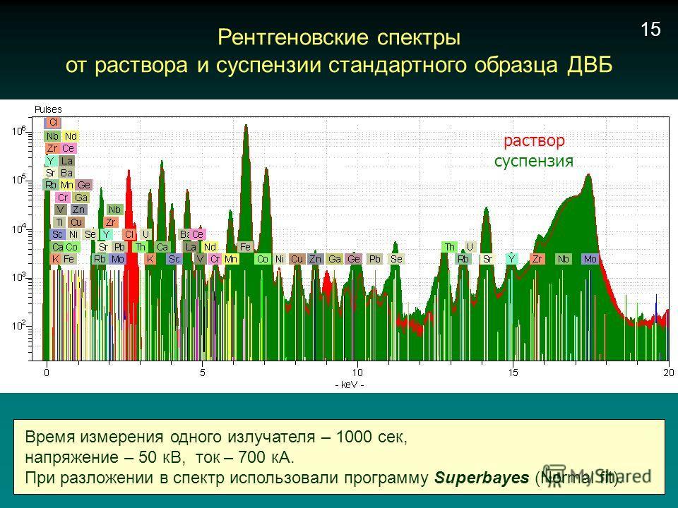 Время измерения одного излучателя – 1000 сек, напряжение – 50 кВ, ток – 700 кА. При разложении в спектр использовали программу Superbayes (Normal fit). Рентгеновские спектры от раствора и суспензии стандартного образца ДВБ раствор суспензия 15