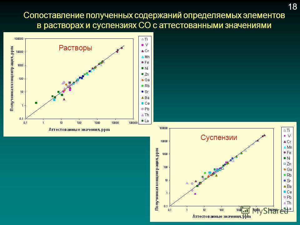 Сопоставление полученных содержаний определяемых элементов в растворах и суспензиях СО с аттестованными значениями Растворы Суспензии 18