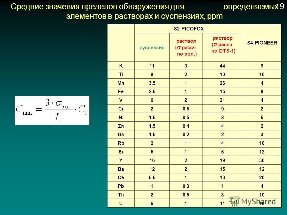 Средние значения пределов обнаружения для определяемых элементов в растворах и суспензиях, ppm S2 PICOFOX S4 PIONEER суспензия раствор ( σ рассч. по хол.) раствор ( σ рассч. по DTS-1) K113449 Ti9210 Mn3.51264 Fe2.51158 V62214 Cr20.592 Ni1.50.585 Zn1.