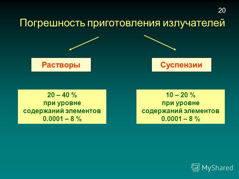 СуспензииРастворы 20 Погрешность приготовления излучателей 20 – 40 % при уровне содержаний элементов 0.0001 – 8 % 10 – 20 % при уровне содержаний элементов 0.0001 – 8 %