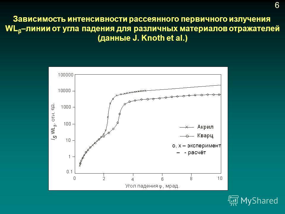 Зависимость интенсивности рассеянного первичного излучения WL β –линии от угла падения для различных материалов отражателей (данные J. Knoth et al.) о, х – эксперимент – - расчёт 6