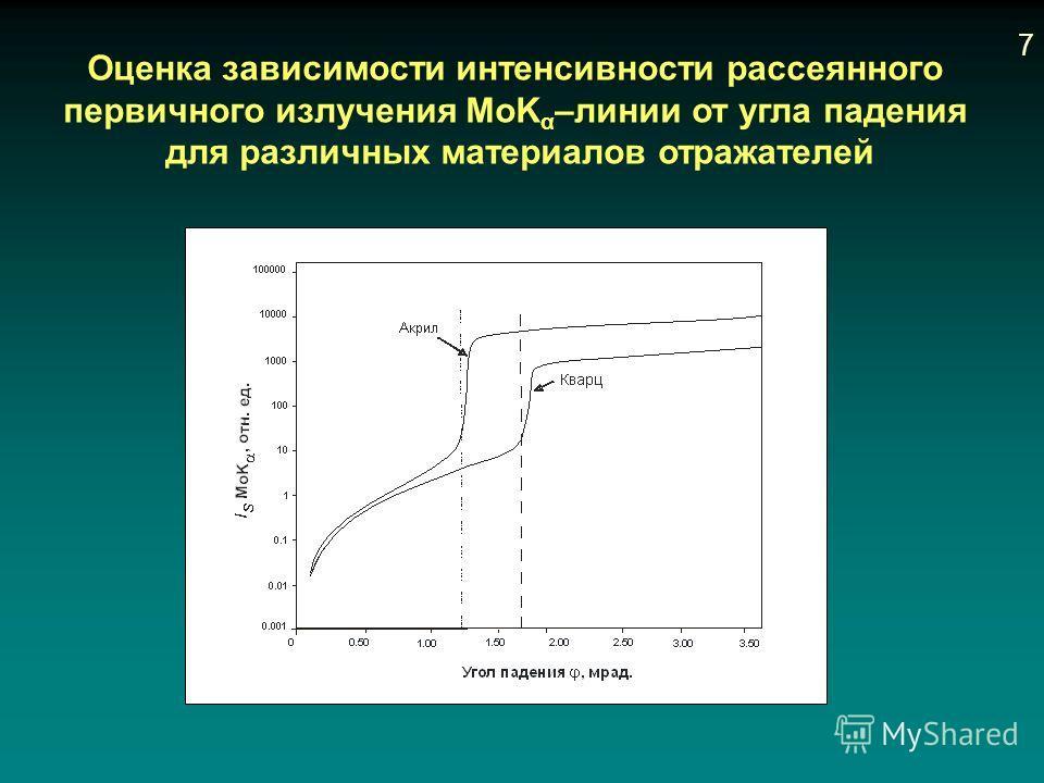 Оценка зависимости интенсивности рассеянного первичного излучения MoK α –линии от угла падения для различных материалов отражателей 7